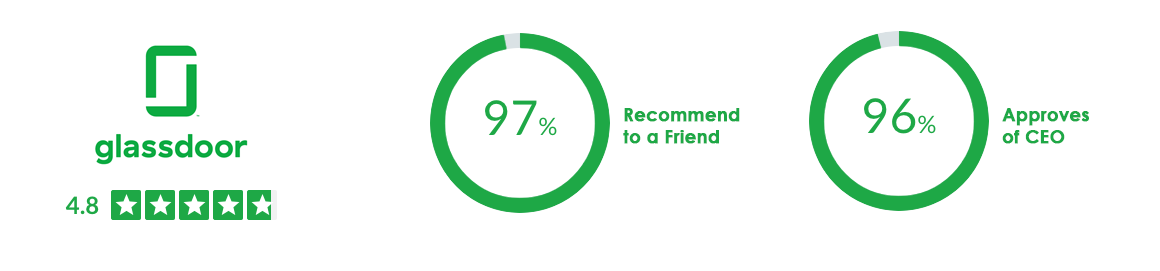 4.8 out of 5 stars on Glassdoor. 97% recommend to a friend, 96% approves of CEO